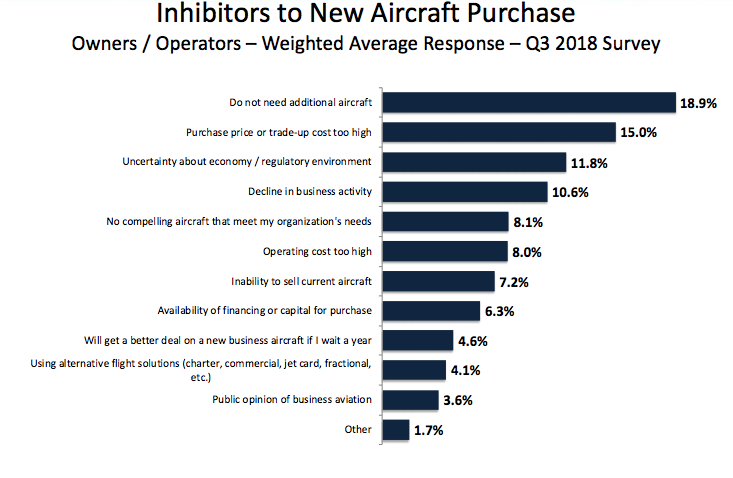 Inhibitors to purchasing new private jets