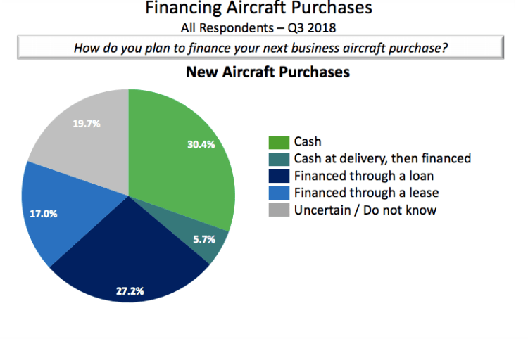 New private jet financing