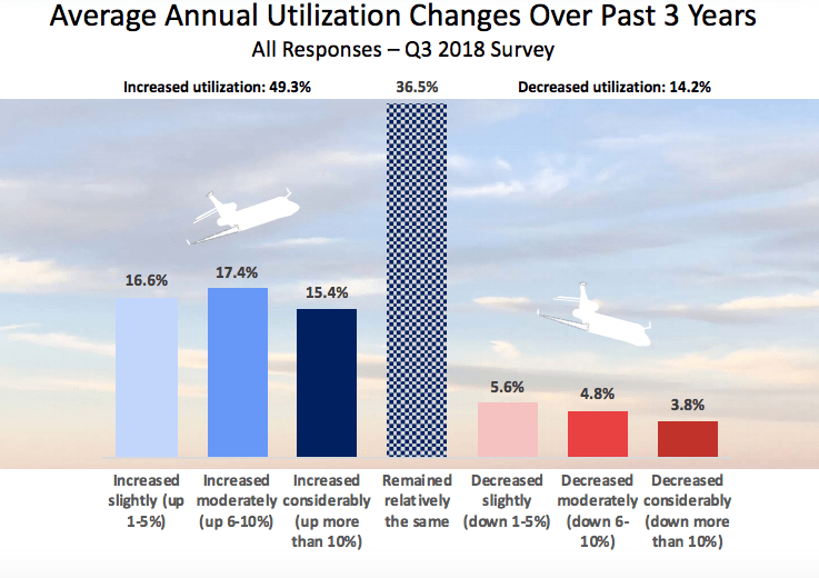Private Jet Utilization Trends