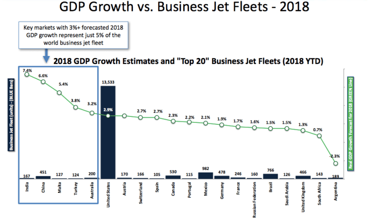 Worldwide Private Jet Fleet and GDP Growth By Country