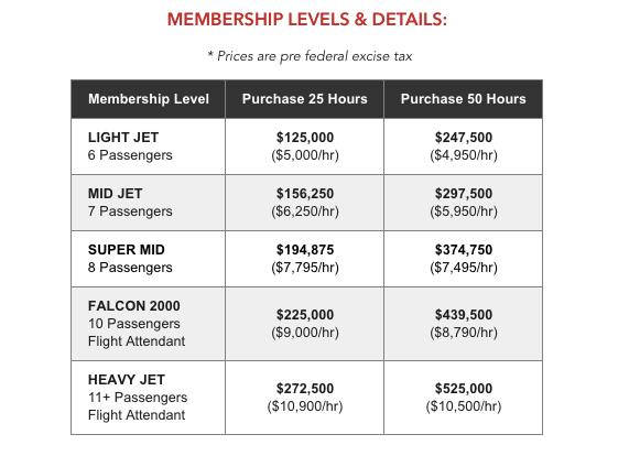 Dassault Falcon 2000 pricing