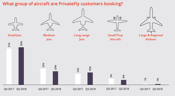 Most popular private jets for charter