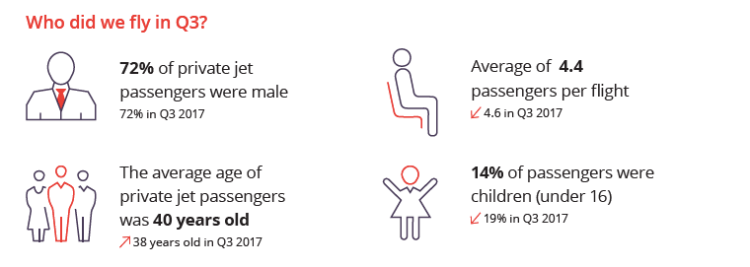 Private jet passenger demographics