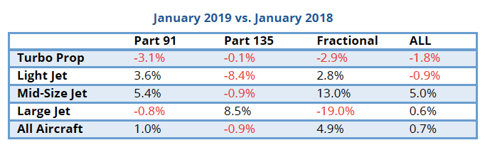 January 2019 business aircraft activity