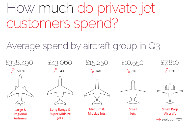 How much do private jet customers spend?