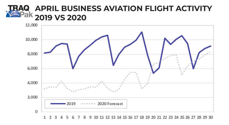 Private jet flight activity March and April 2020