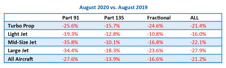 August 2020 vs. 2019 private jet travel trends