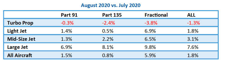 August 2020 vs July private jet travel trends
