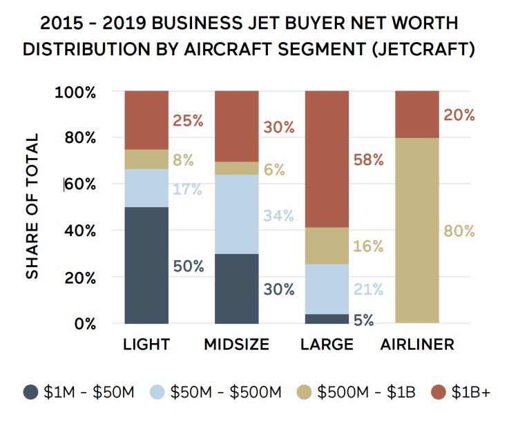 Billionaires power large cabin private jet sales