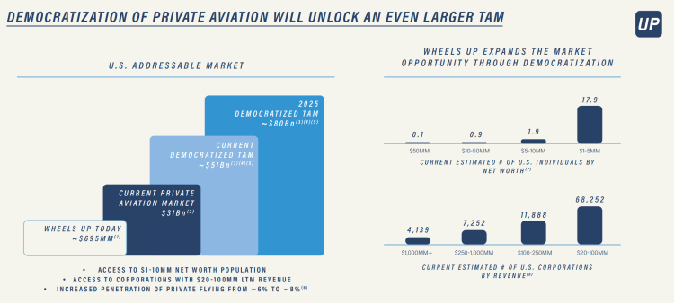Private Aviation Market Potential