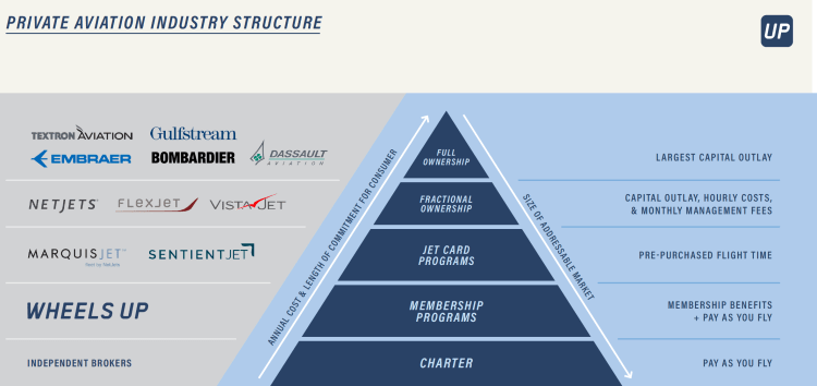 Private Aviation Pyramid
