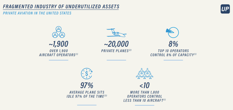 Fragmented Private Aviation market