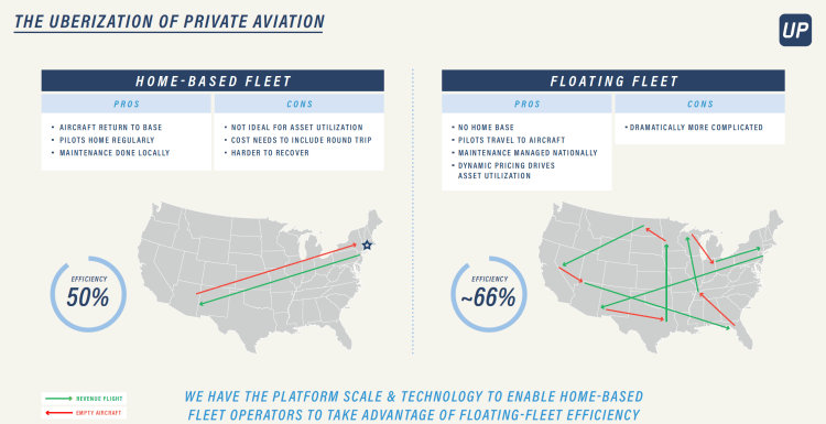 The uberization of private aviation