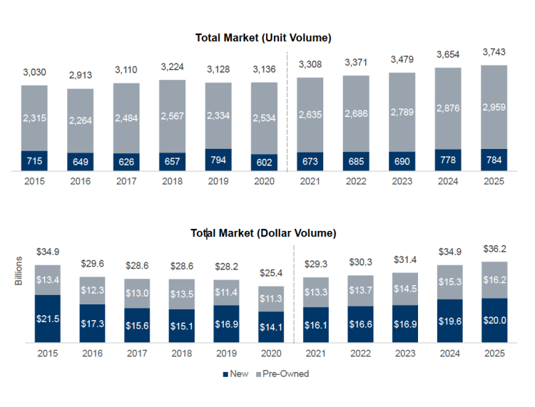Business aircraft deliveries by year