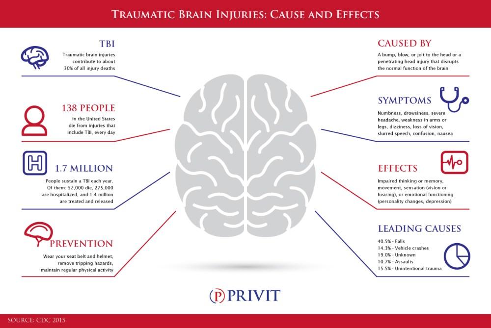 medium resolution of privit infographic tbi