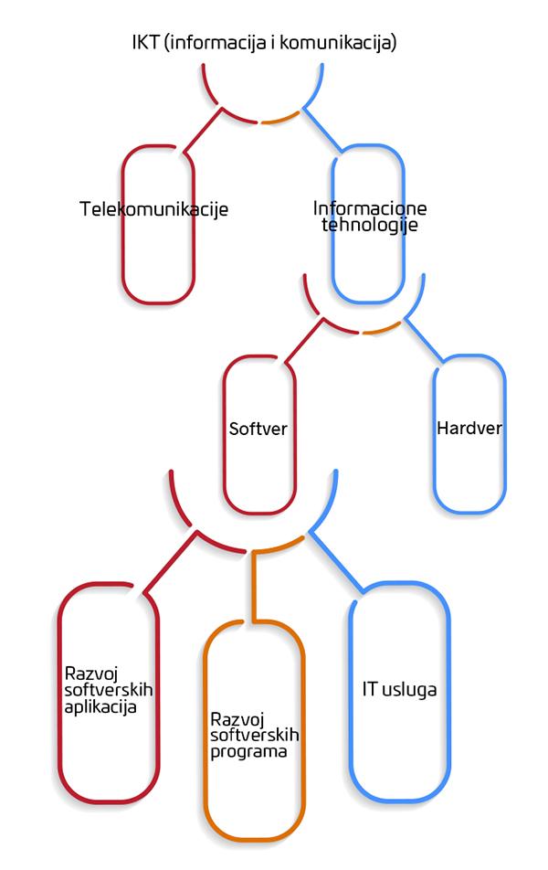 Struktura IKT Sektora