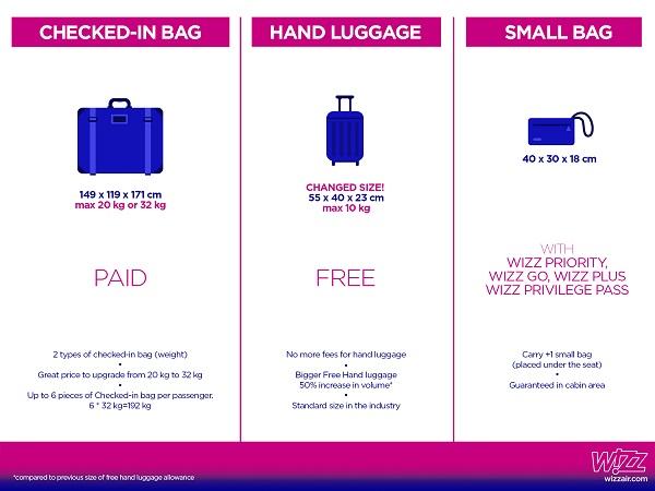 Wizz Air: Od 29. Oktobra Ukida Se Doplata Za Ručni Prtljag
