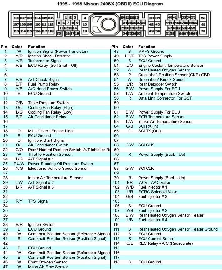 rb25det s13 wiring diagram nissan sentra color codes s2 obd2 det cita asia 95 98 240sx ecu pin out