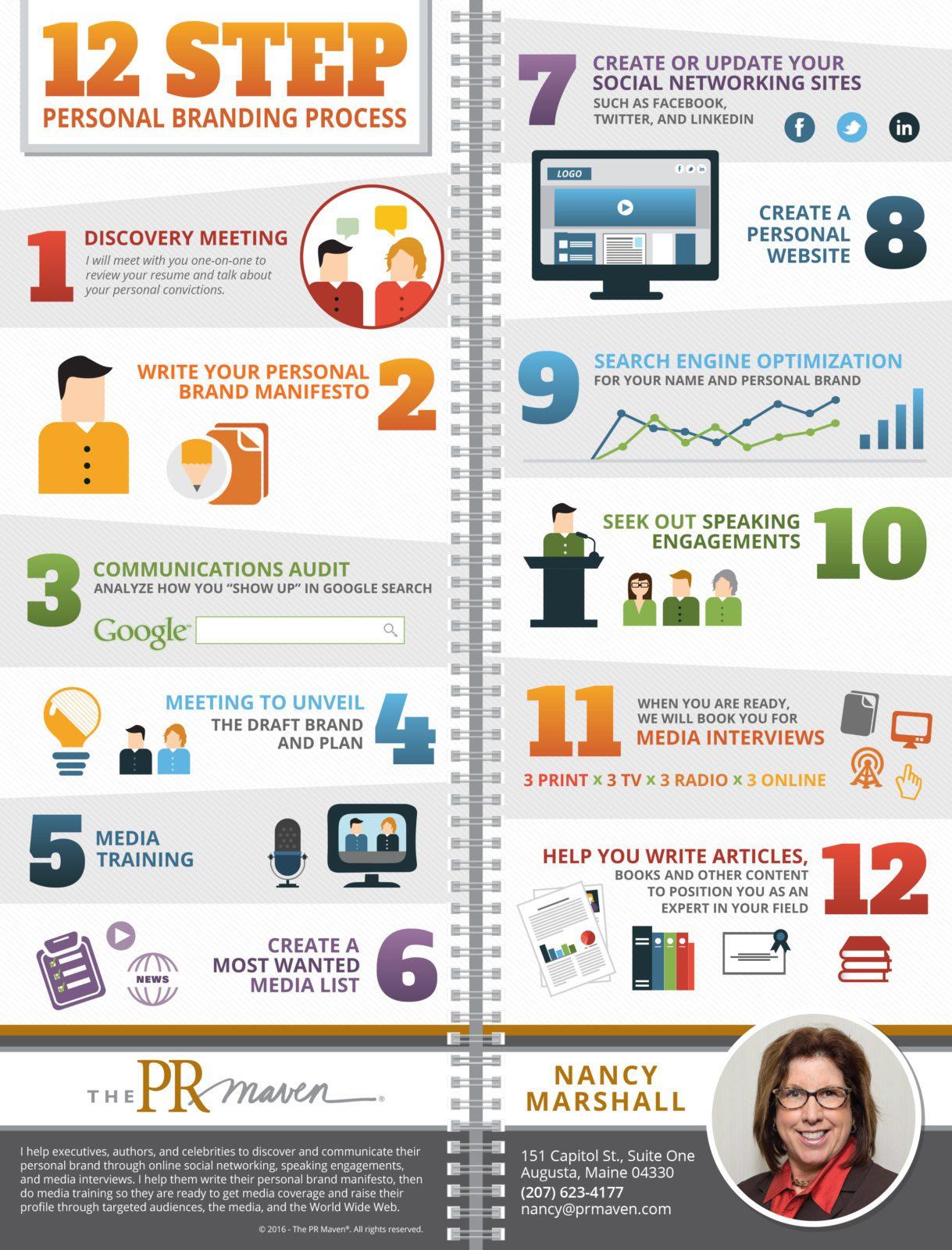 12 Step Personal Branding Process Personal Brand