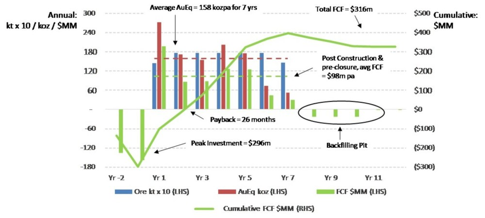 medium resolution of figure 1 base case production and cash flow does not have a standardized meaning under ifrs see non ifrs measures