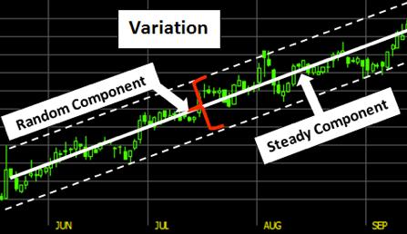 Stock market variation - stat think