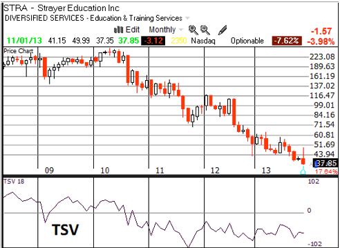 TC2000 TSV – Time Segmented Volume – Pro-fundity