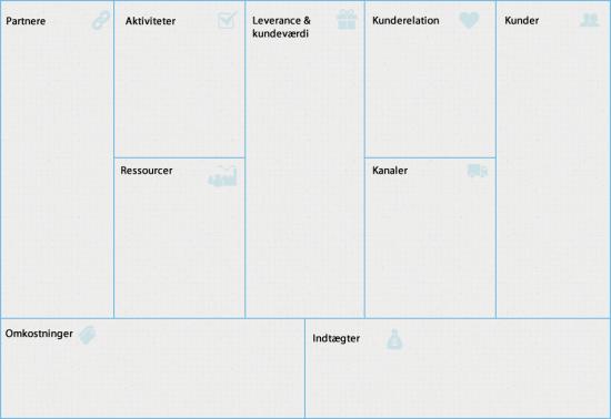Forretningsmodel - PRO-Programmet - for iv