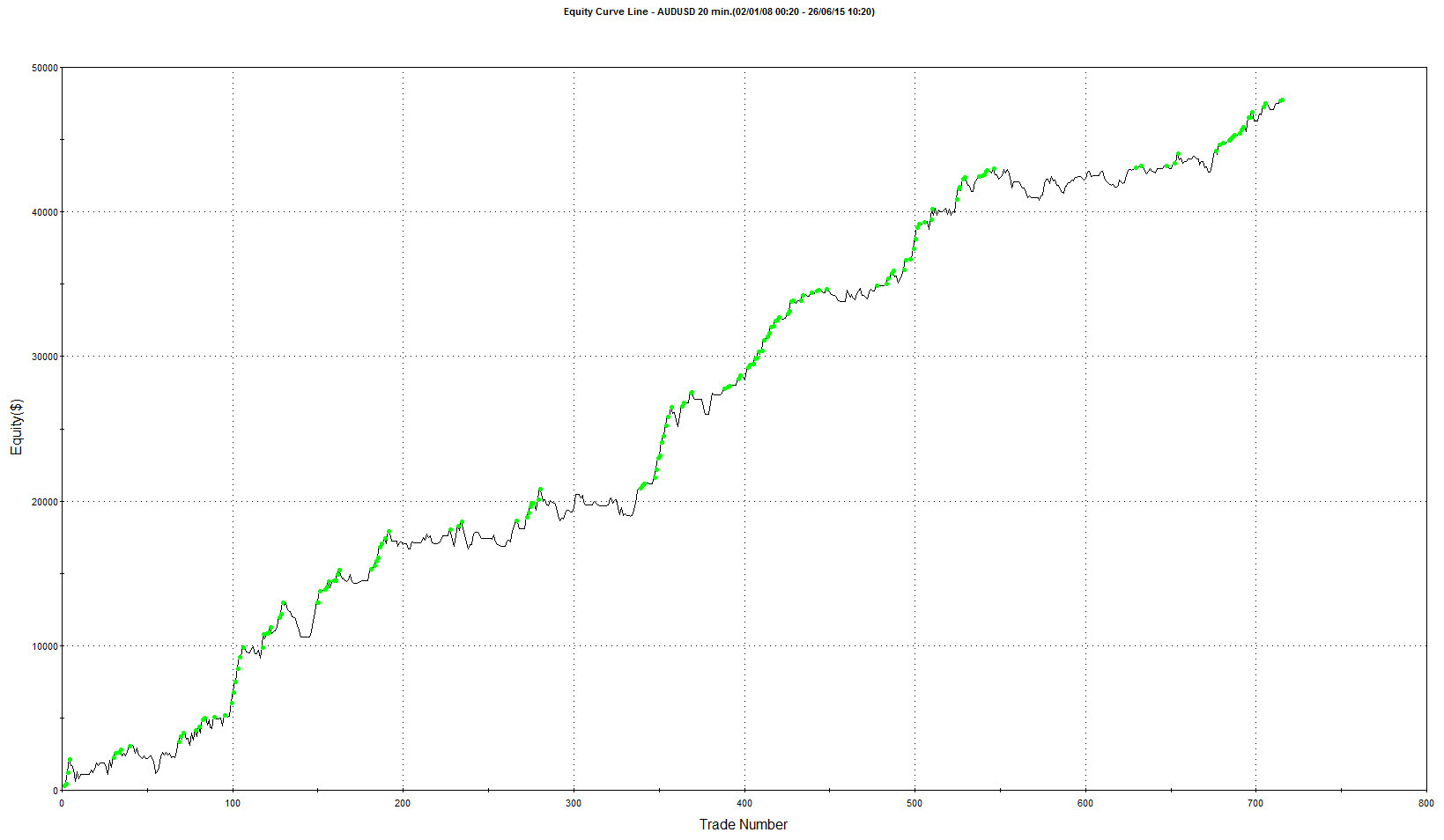 Can Simple forex trading systems work in today's market