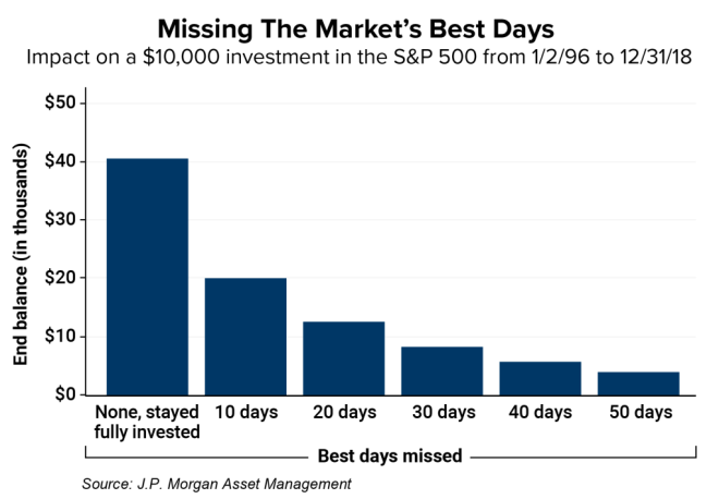 missing the market's best days