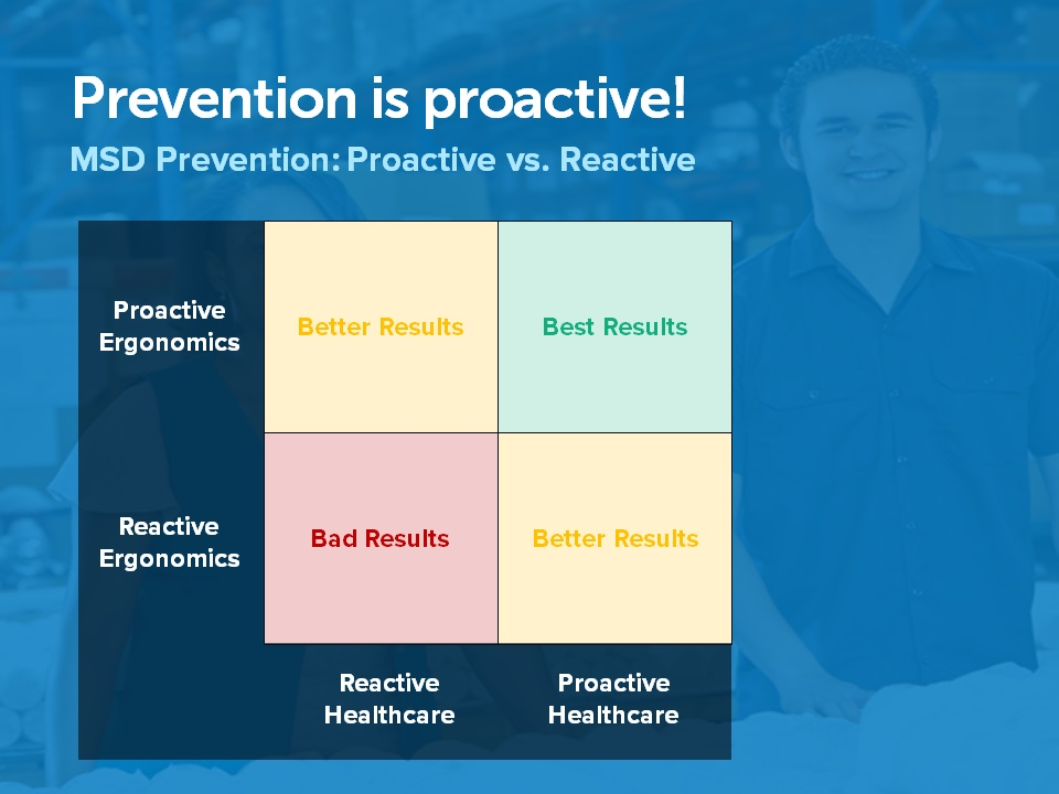 Proactive vs Reactive Results