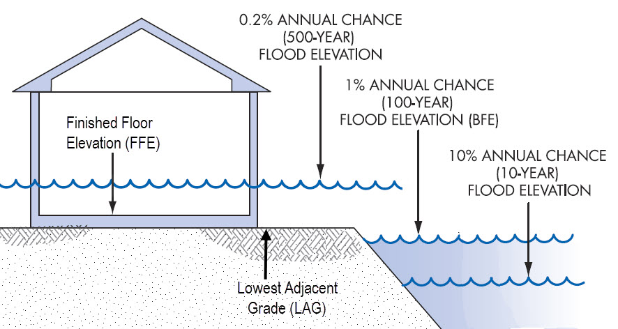 flood survey, elevation survey, base flood elevation