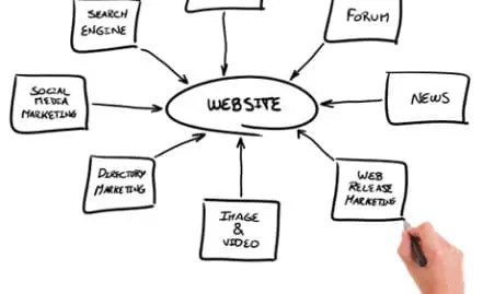 Changing Your Website to a Web Experience; Convert Traffic