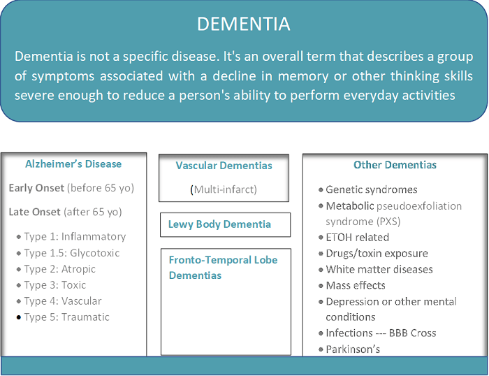 dementia explained