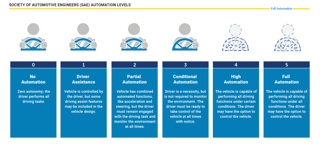 Are driverless cars a good idea? This info graphic shows the 6 levels of automated driving technology, from No Automation to Full Automation.