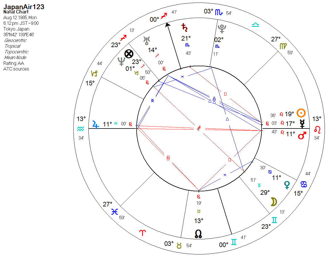 hight resolution of this chart has the mentioned moon in gemini but there is much more going on with that moon the moon is void of course as lilly says things hardly go