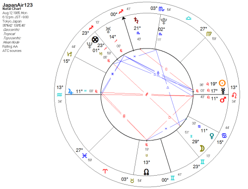 small resolution of this chart has the mentioned moon in gemini but there is much more going on with that moon the moon is void of course as lilly says things hardly go