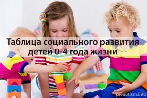 Таблица социального развития детей от 0 до 4 лет