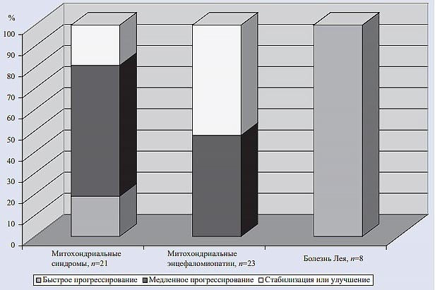 Рис. 4. Отдаленные (через 2—3 года) результаты лечения детей с митохондриальными заболеваниями.