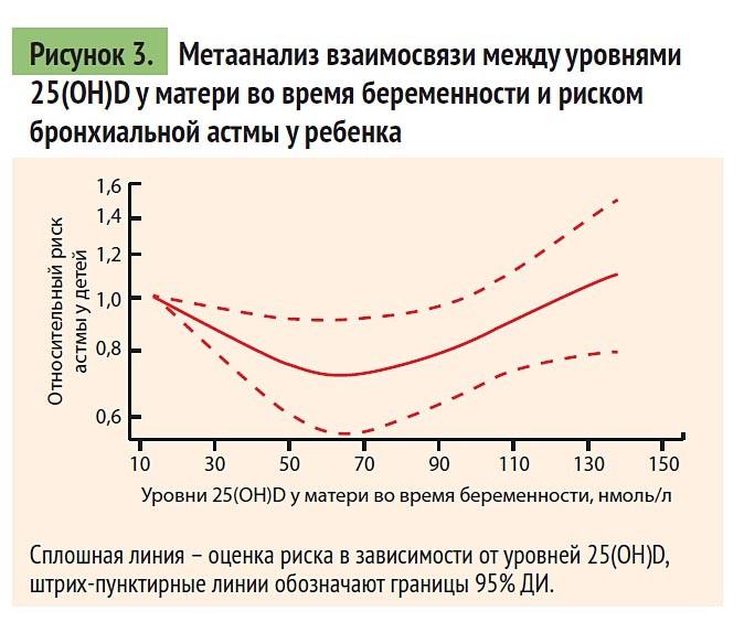 Метаанализ взаимосвязи между уровнями 25(OH)D у матери во время беременности и риском бронхиальной астмы у ребенка