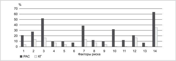 Рис. 1. Удельный вес основных факторов риска у детей ОГ и КГ. 1 — наличие аутизма, других форм РАС, шизофрении и других психозов, аффективных расстройств и других психических и поведенческих расстройств в семейном анамнезе; 2 — возраст матери старше 40 лет на период зачатия ребенка; 3 — возраст отца старше 40 лет на период зачатия ребенка; 4 — инфекционные заболевания во время беременности; 5 — угроза прерывания беременности в первые 20 нед гестации; 6 — зачатие с помощью экстракорпорального оплодотворения; 7 — признаки асфиксии во время родов (низкий балл по шкале Апгар), а также проведение реанимационных мероприятий после рождения; 8 — родовспомогательные операции (кесарево сечение); 9 — недоношенность (возраст гестации меньше 38 нед); 10 — врожденные пороки головного мозга; 11 —врожденные пороки других органов; 12 — табакокурение матери; 13 — прием в течение года до беременности и/или во время беременности препаратов вальпроевой кислоты, антидепрессантов, антибиотиков; 14 — проживание в больших городах и их пригородах.