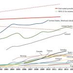 Ежегодная распространенность использования лекарств от синдрома дефицита внимания и гиперактивности (СДВГ) среди лиц в возрасте от 3 до 18 лет, по данным стран