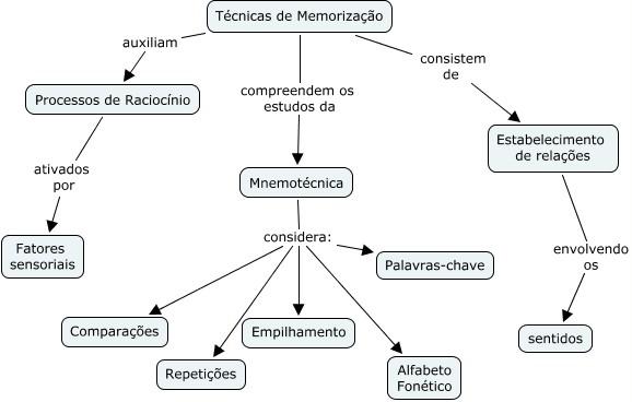Mapa Conceitual