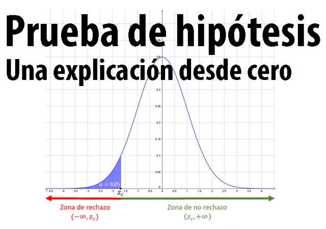 prueba-de-hipotesis-estadistica
