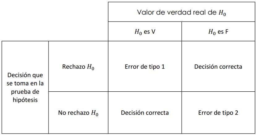 prueba-de-hipotesis-tabla-de-error-de-tipo-1-error-de-tipo-2-y-decisiones-correctas