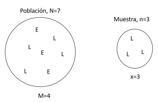 ejercicios resueltos de distribucion hipergeometrica 3