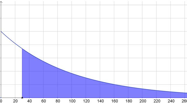distribución exonencial