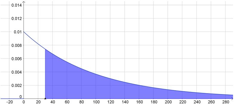 funcion de densidad de probabilidad exponencial