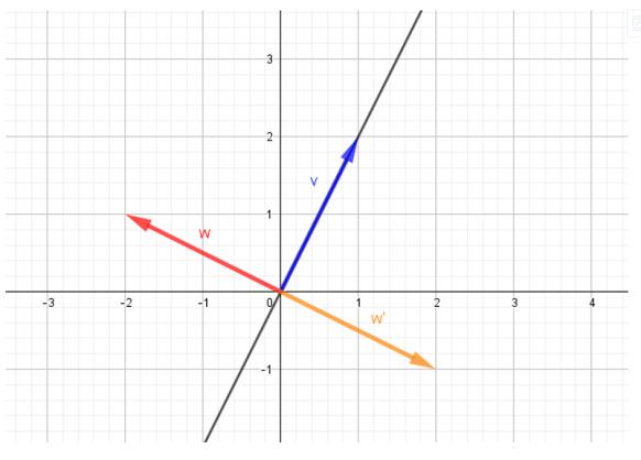 Transformacion lineal simetria