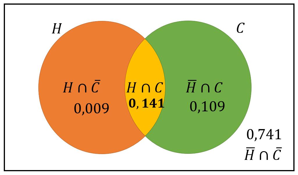 Ejercicios resueltos de probabilidad paso a paso probafacil ademas de la tabla de doble entrada que usamos podramos haber representado la informacin en un diagrama de venn ccuart Choice Image