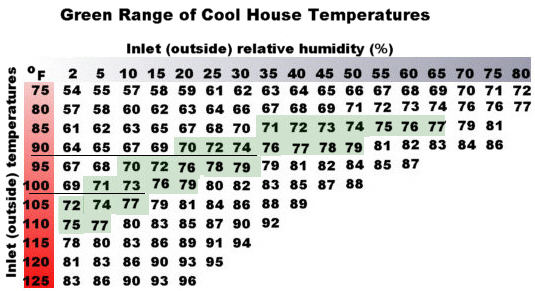 Swamp cooler efficiency chart also air conditioner upgrade probaway life hacks rh wordpress